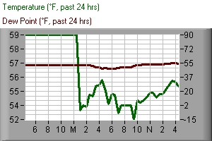 Temperature, dew point, past 24 hours