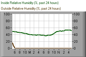 inside and outside relative humidity, past 24 hours