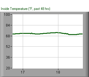 Inside temperature, past 48 hours
