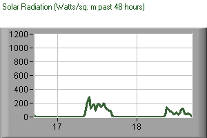 solar radiation watts/sq m past 48 hours