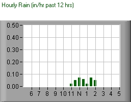 hourly rain past 12 hours